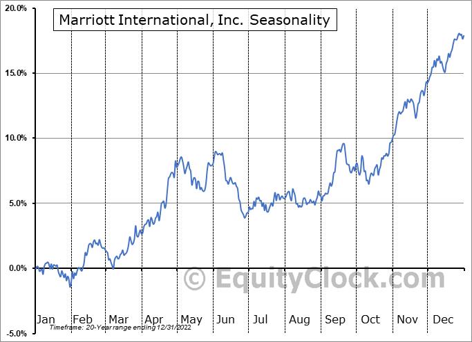 Marriott International Seasonal Chart
