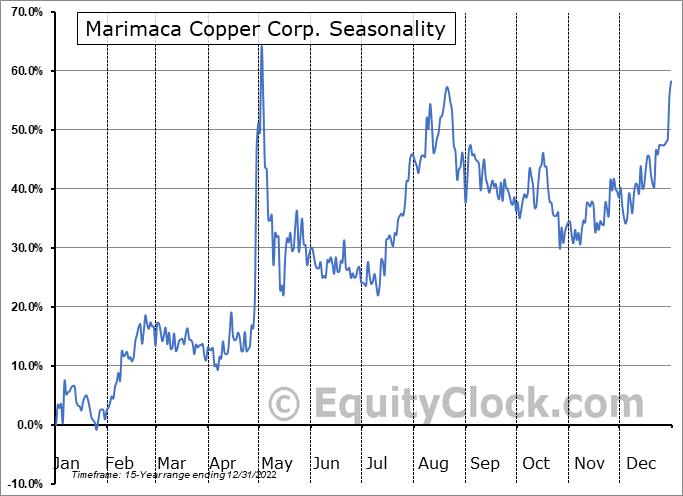 Marimaca Copper Corp. (TSE:MARI.TO) Seasonality
