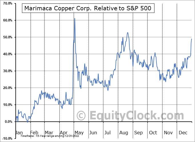 MARI.TO Relative to the S&P 500