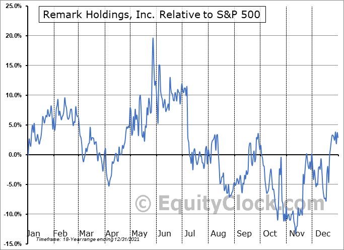 MARK Relative to the S&P 500