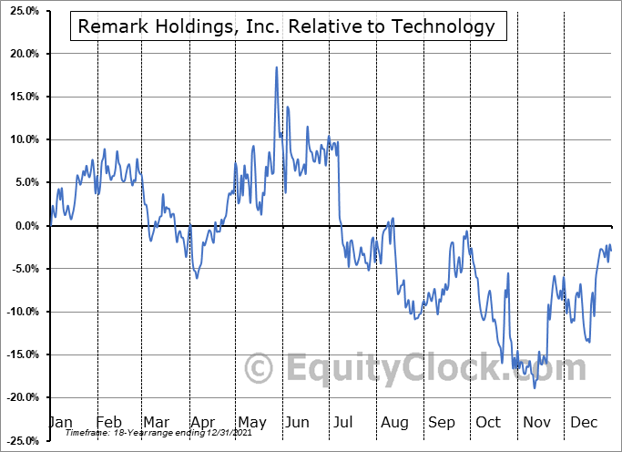 MARK Relative to the Sector