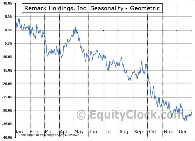 Remark Holdings, Inc. (NASD:MARK) Seasonality