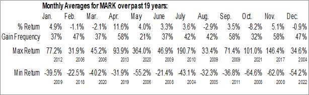 Monthly Seasonal Remark Holdings, Inc. (NASD:MARK)