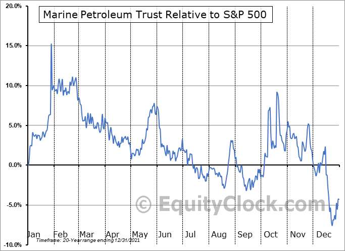 MARPS Relative to the S&P 500