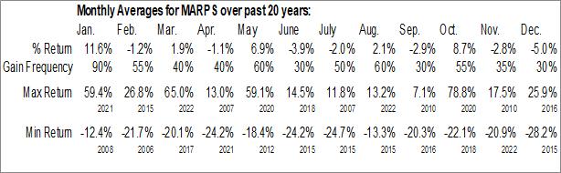 Monthly Seasonal Marine Petroleum Trust (NASD:MARPS)