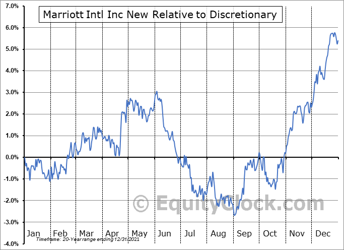 MAR Relative to the Sector