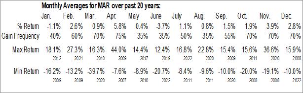Monthly Seasonal Marriott Intl Inc New (NASD:MAR)