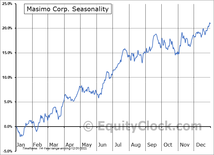 Masimo Corp. (NASD:MASI) Seasonal Chart