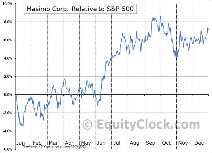 MASI Relative to the S&P 500