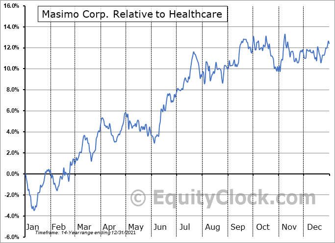 MASI Relative to the Sector