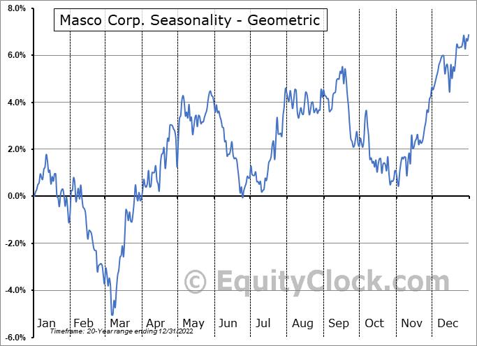 Masco Corp. (NYSE:MAS) Seasonality