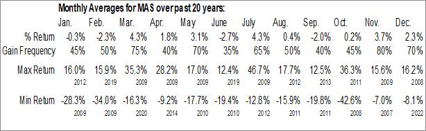 Monthly Seasonal Masco Corp. (NYSE:MAS)