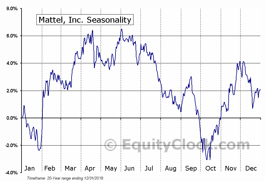 Mattel, Inc.  (NASDAQ:MAT) Seasonal Chart