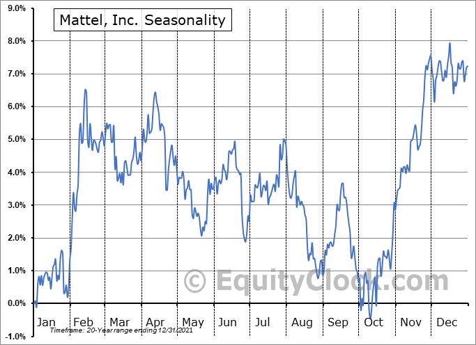 Mattel, Inc. Seasonal Chart