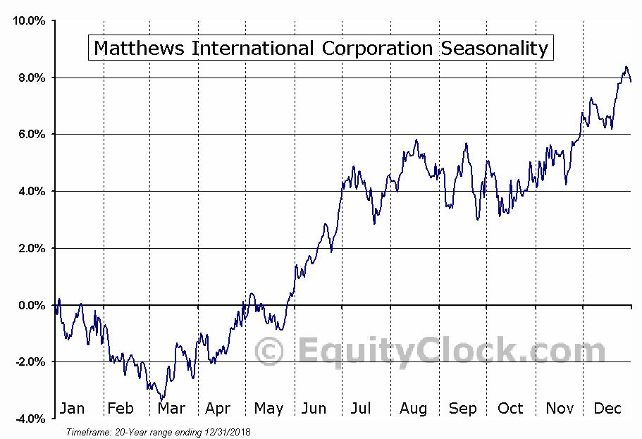 Matthews Intl Corp. (NASD:MATW) Seasonal Chart