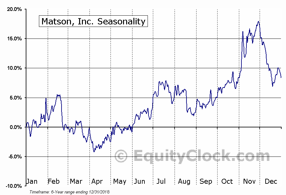 Matson, Inc. (NYSE:MATX) Seasonal Chart