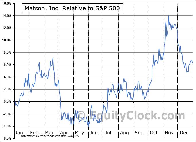 MATX Relative to the S&P 500