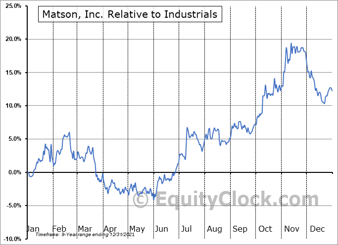 MATX Relative to the Sector