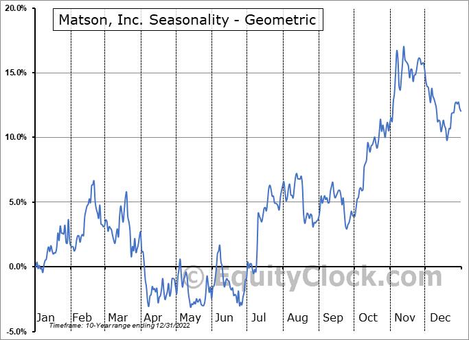 Matson, Inc. (NYSE:MATX) Seasonality