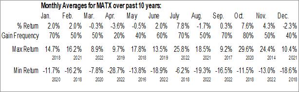 Monthly Seasonal Matson, Inc. (NYSE:MATX)