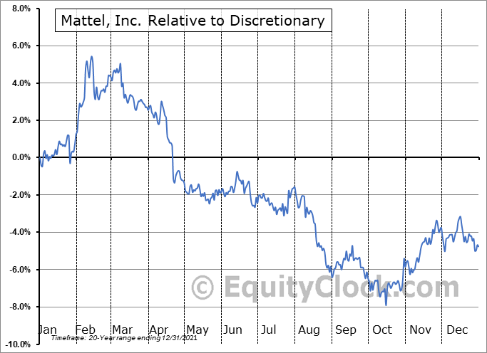 MAT Relative to the Sector