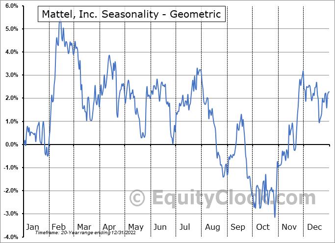 Mattel, Inc. (NASD:MAT) Seasonality