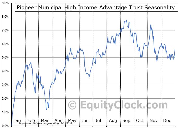 Pioneer Municipal High Income Advantage Trust (NYSE:MAV) Seasonality