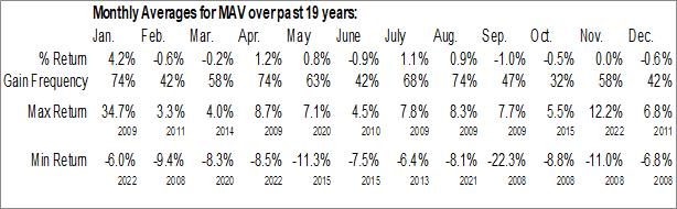 Monthly Seasonal Pioneer Municipal High Income Advantage Trust (NYSE:MAV)
