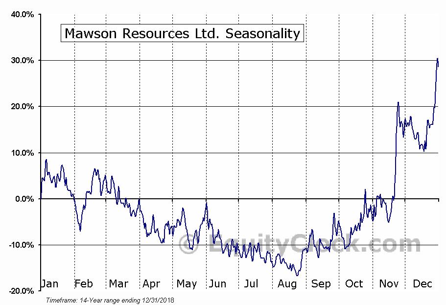 Mawson Resources Ltd. (TSE:MAW) Seasonal Chart
