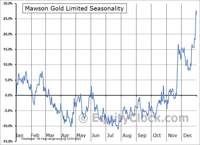 Mawson Resources Ltd. (TSE:MAW.TO) Seasonal Chart