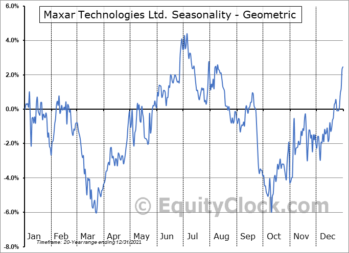 Maxar Technologies Ltd. (TSE:MAXR.TO) Seasonality