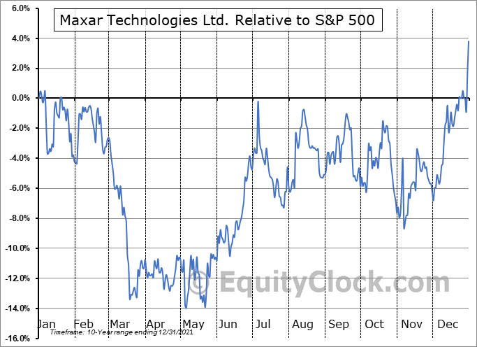 MAXR Relative to the S&P 500