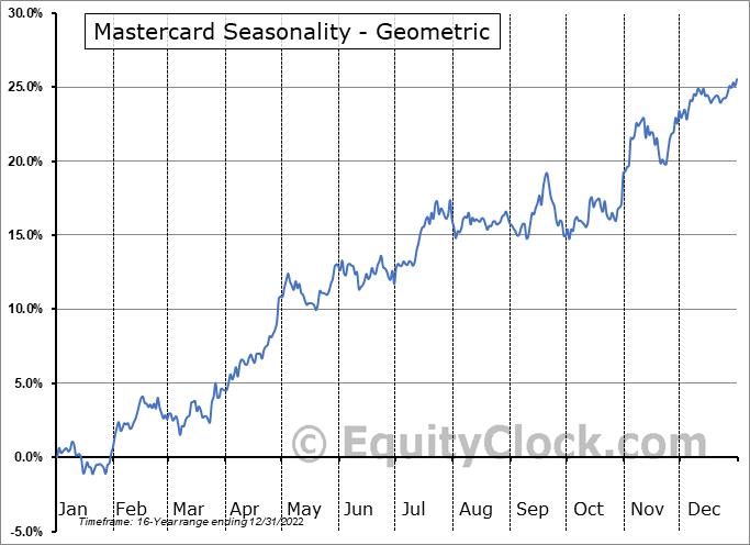 Mastercard (NYSE:MA) Seasonality