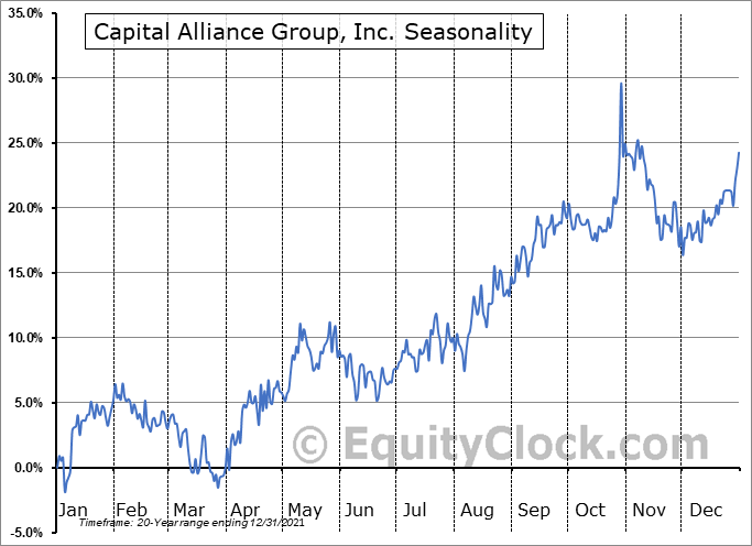 Capital Alliance Group, Inc. (TSE:MBA.TO) Seasonality