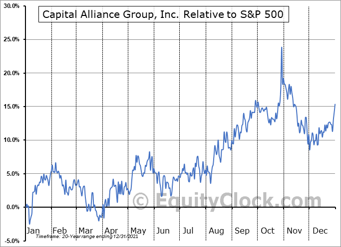 MBA.TO Relative to the S&P 500