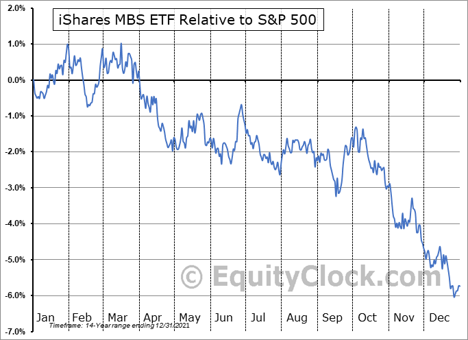 MBB Relative to the S&P 500