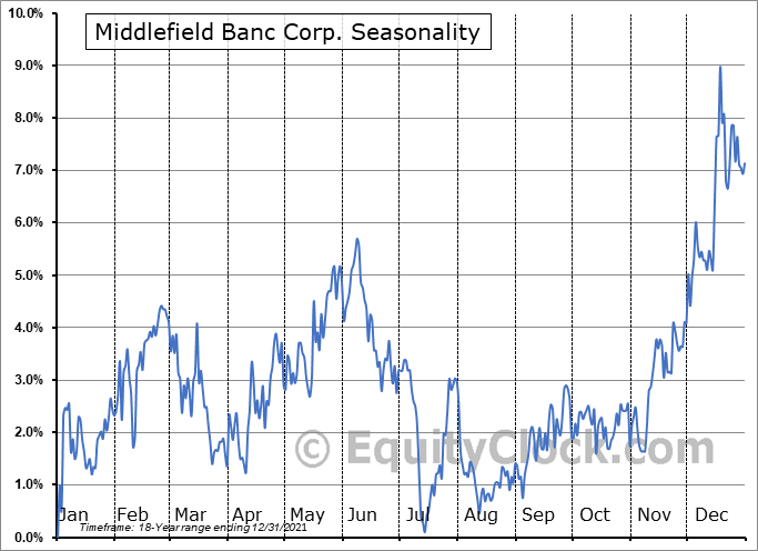 Middlefield Banc Corp. (NASD:MBCN) Seasonality