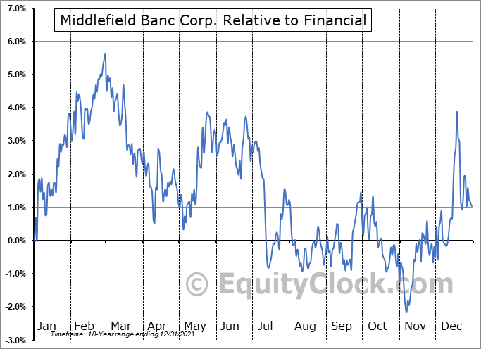 MBCN Relative to the Sector