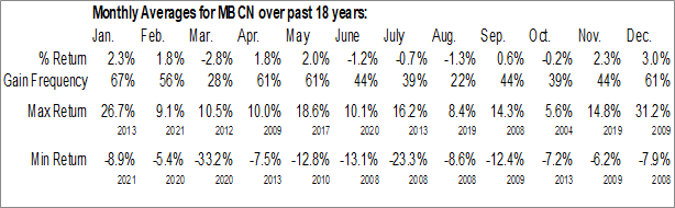 Monthly Seasonal Middlefield Banc Corp. (NASD:MBCN)