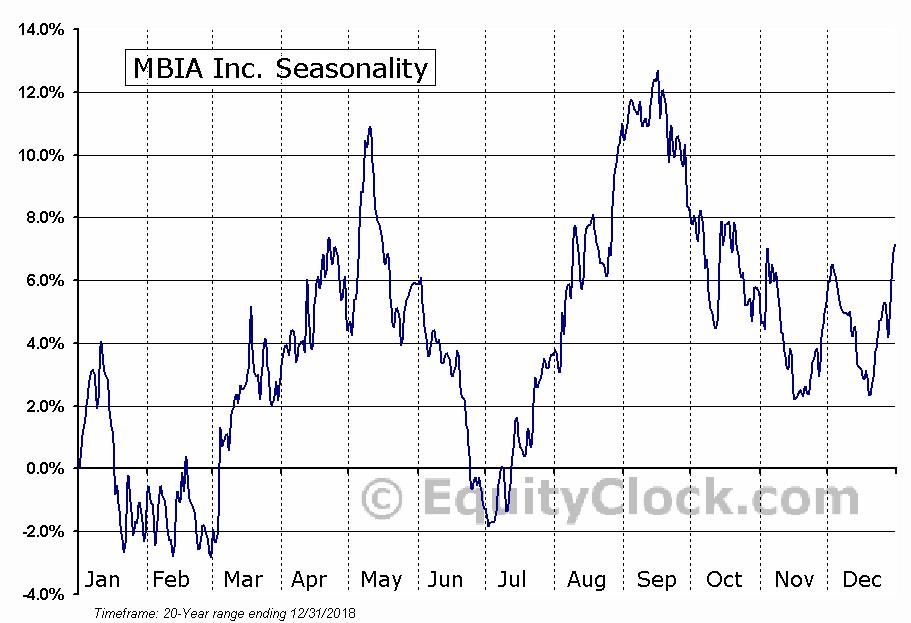 MBIA Inc.  (NYSE:MBI) Seasonal Chart