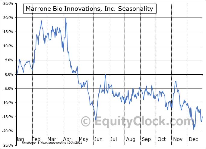 Marrone Bio Innovations, Inc. (NASD:MBII) Seasonality
