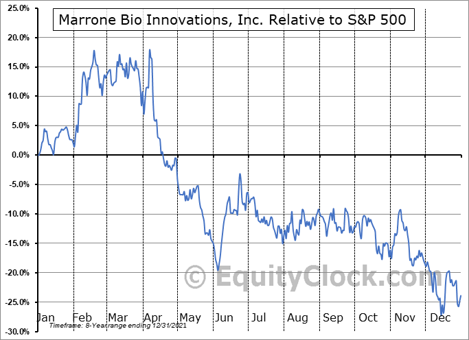 MBII Relative to the S&P 500