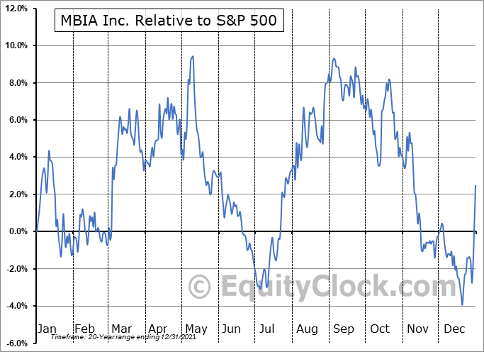 MBI Relative to the S&P 500