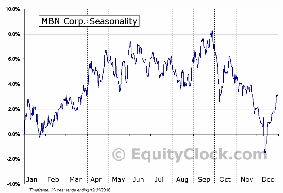MBN Corp. (TSE:MBN.TO) Seasonal Chart