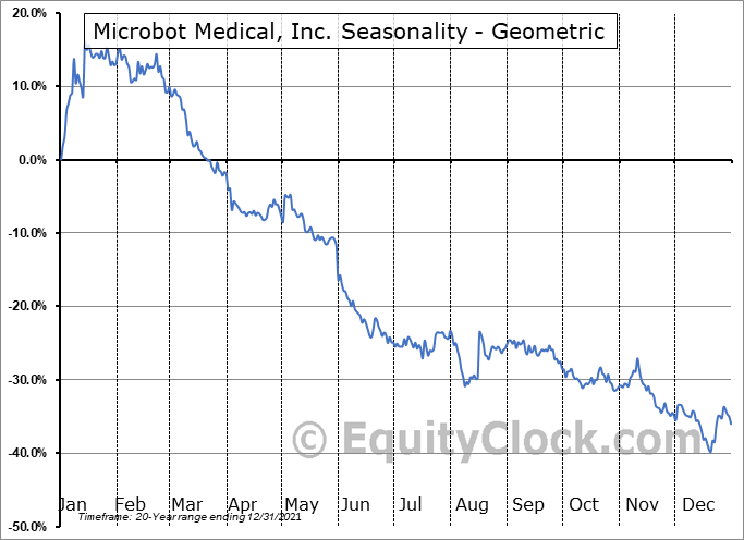 Microbot Medical, Inc. (NASD:MBOT) Seasonality