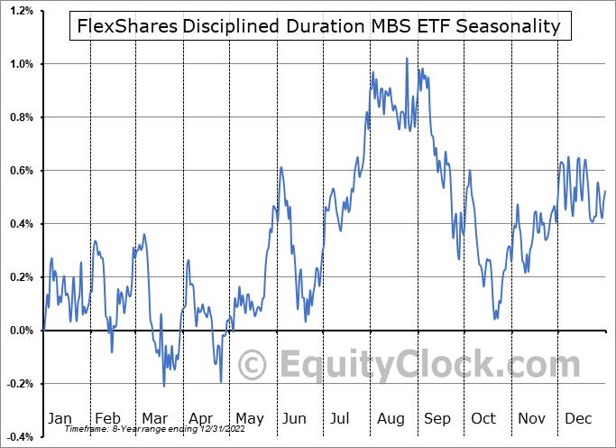 FlexShares Disciplined Duration MBS ETF (NASD:MBSD) Seasonality