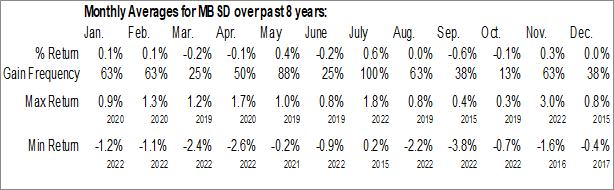 Monthly Seasonal FlexShares Disciplined Duration MBS ETF (NASD:MBSD)