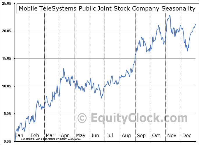 Mobile TeleSystem PJSC (NYSE:MBT) Seasonality