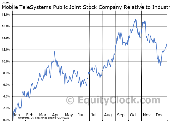 MBT Relative to the Sector