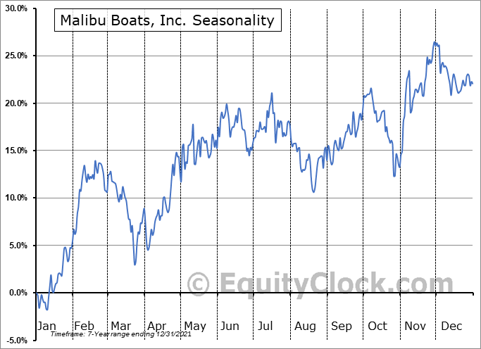 Malibu Boats, Inc. Seasonal Chart